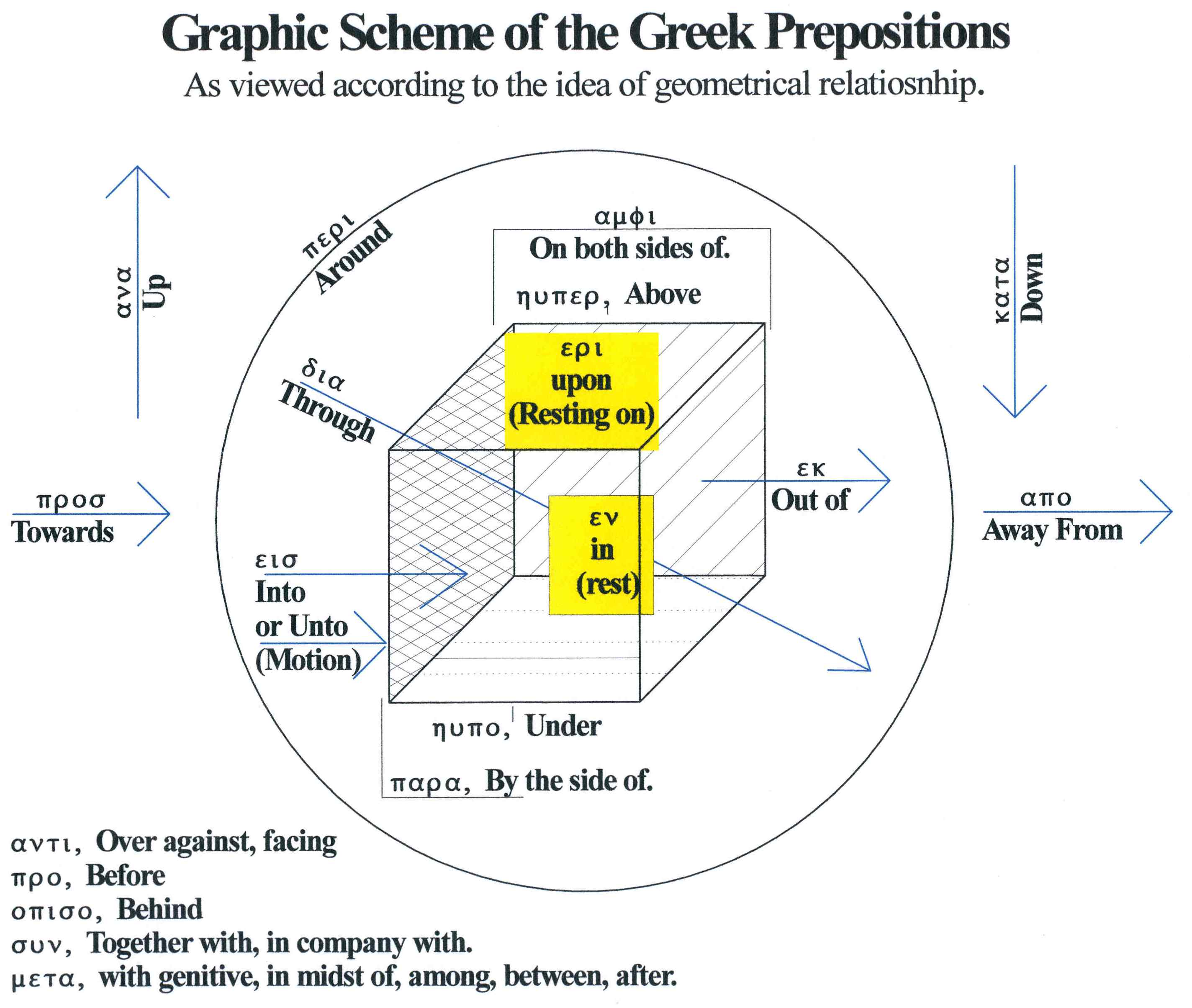 Graphic scheme of the greek prepositions greek grpahic prepositions drawing ccuart Images