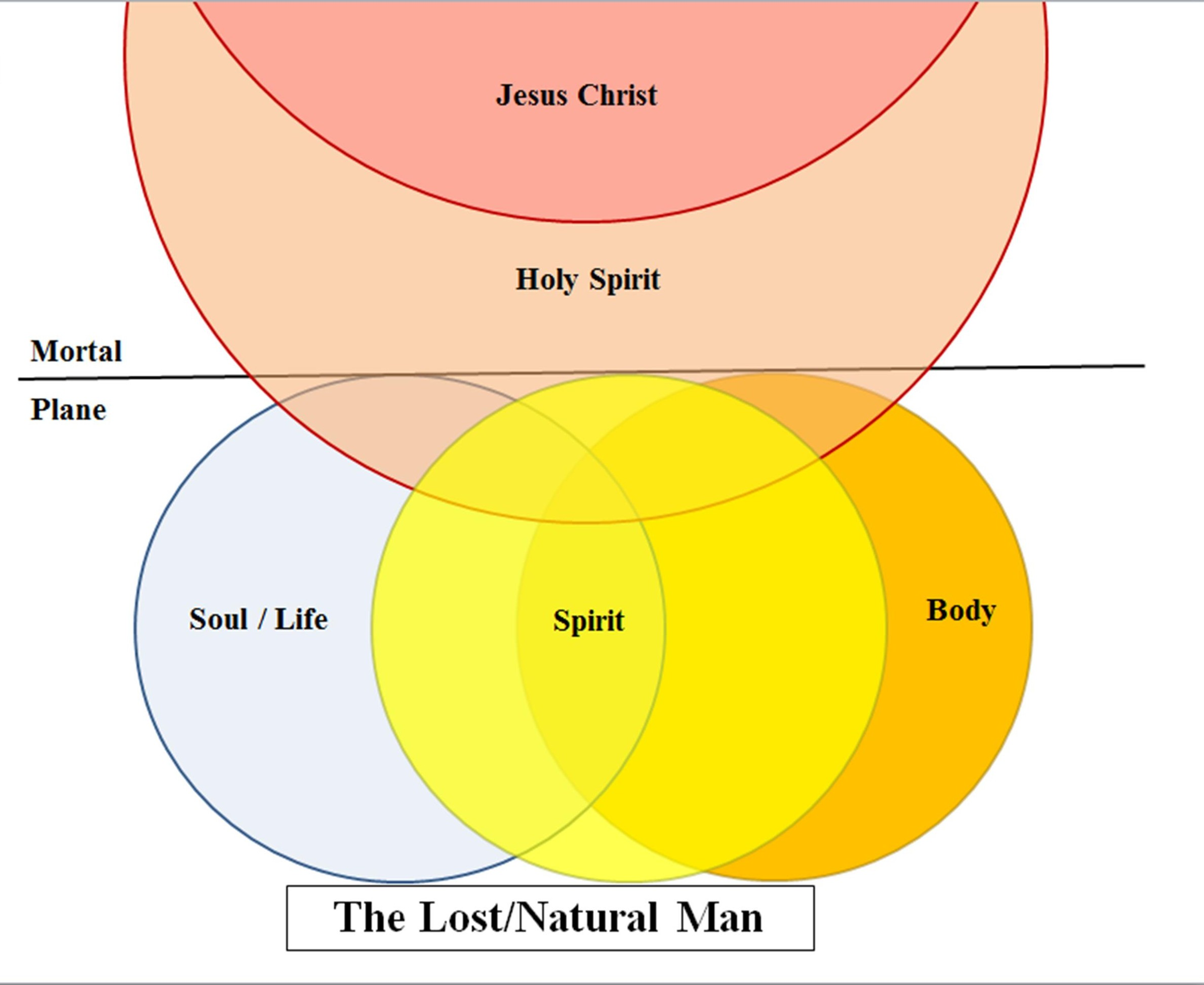 The Spiritual Man Lost